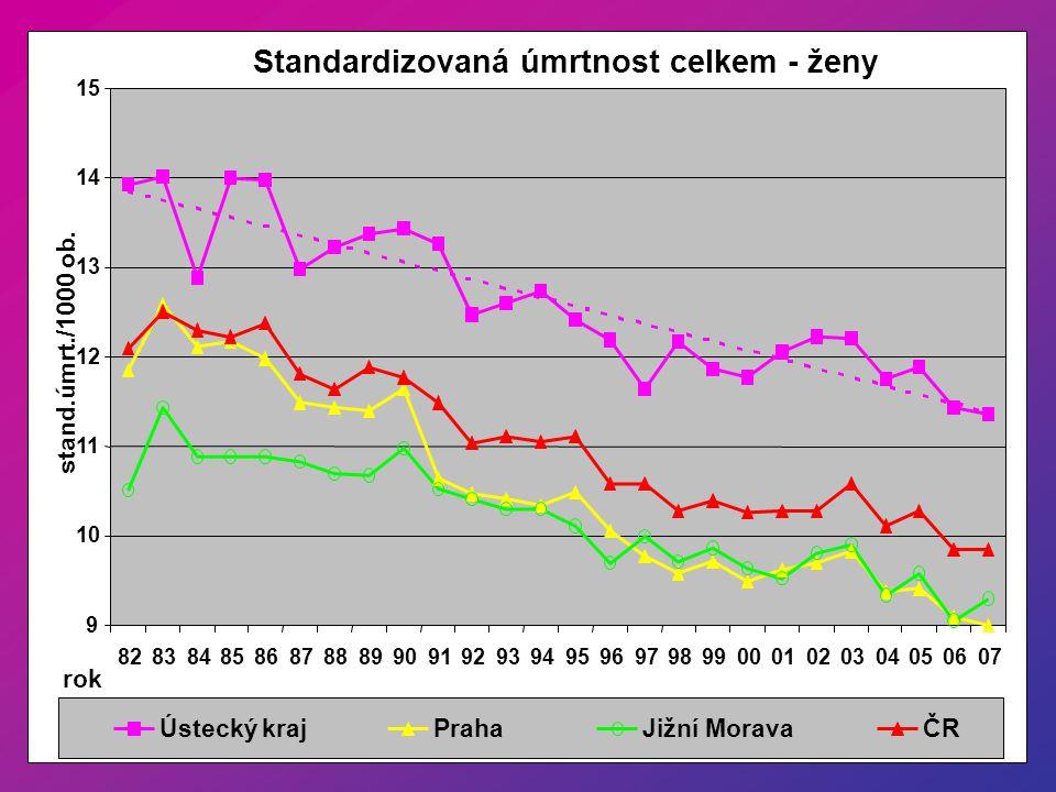 Podíl nádorů na nádorové úmrtnosti - Ústecký kraj muži 6,92% 16,08% 2,85% 30,77% 8,72% 1,32% 19,73% 4,76% 4,97% 0,97% 1,88% trávicí tl.střevo a kon.