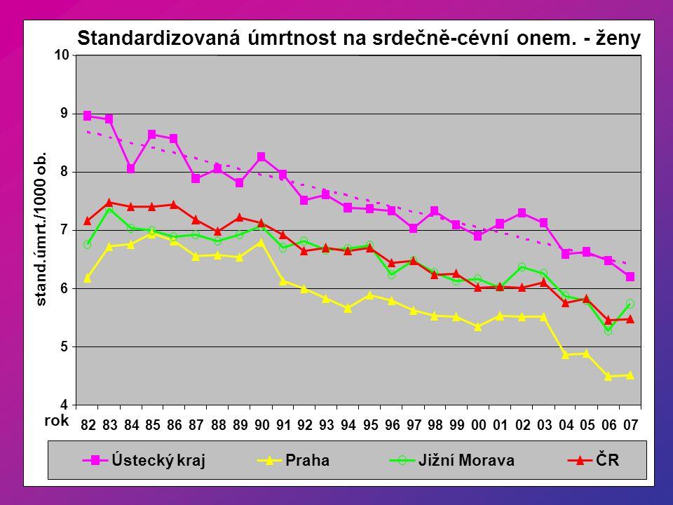Standardizovaná úmrtnost na nádory prostaty - muži 0,1 0,2 0,3 0,4 8283848586878889909192939495969798990001020304050607 rok stand.úmrt./1000 ob.