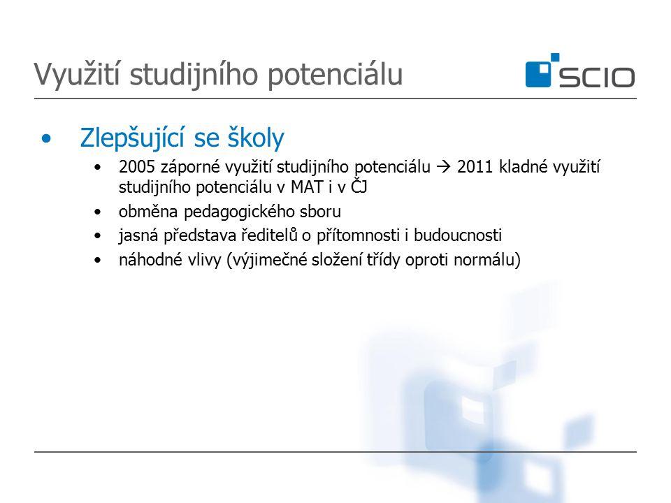 Využití studijního potenciálu Zlepšující se školy 2005 záporné využití studijního potenciálu  2011 kladné využití studijního potenciálu v MAT i v ČJ