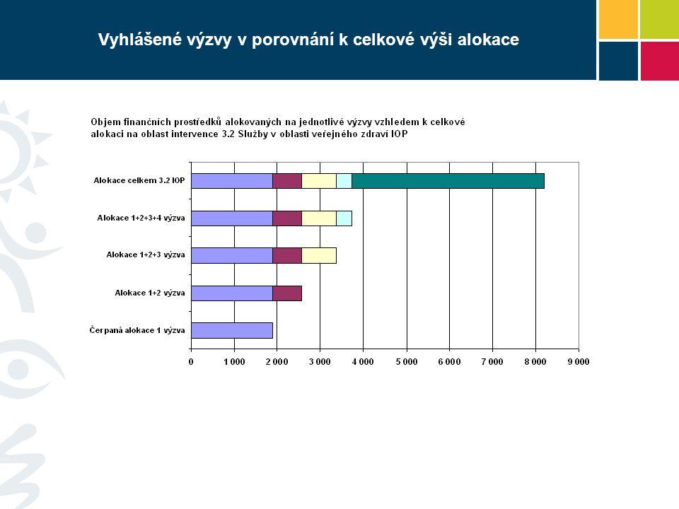 Podíl vydaných Rozhodnutí MZ ČR Zdroj IS Monit k 30.6.2009 81% vydaných rozhodnutí – Ministerstvo zdravotnictví