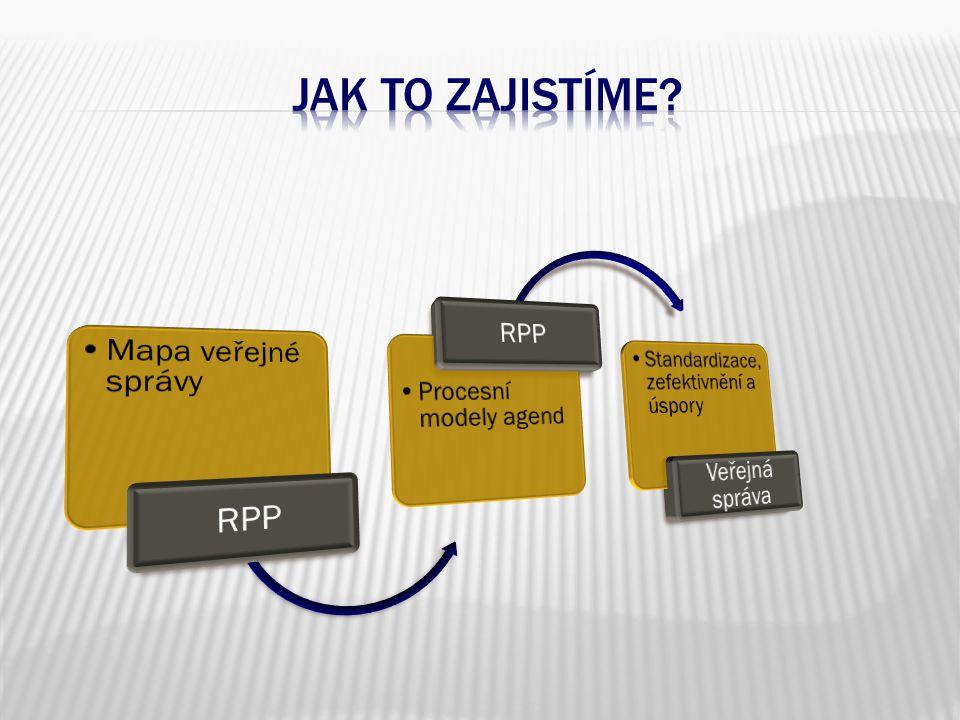 základní registry naplněné referenčními daty ….