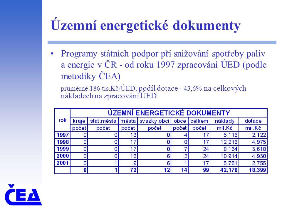 Územní energetické dokumenty Programy státních podpor při snižování spotřeby paliv a energie v ČR - od roku 1997 zpracování ÚED (podle metodiky ČEA) průměrně 186 tis.Kč/ÚED; podíl dotace - 43,6% na celkových nákladech na zpracování ÚED