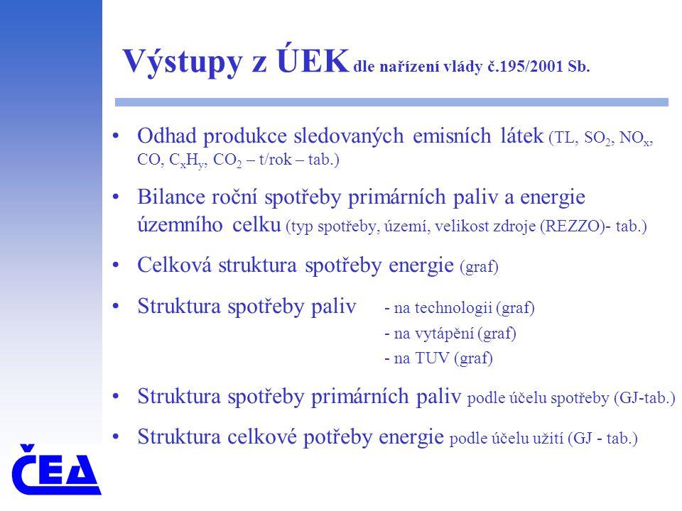 Výstupy z ÚEK - Energetická statistika ČEA Výpočet ukazatelů - energetické vybavenosti - územních energetických potřeb - měrné spotřeby energie - měrných emisí účinnosti - energetické účinnosti Odhad potenciálu úspor energie - ve výrobních a distribučních systémech - ve spotřebitelských systémech Potenciál pro využití OZE Vyhodnocení vlivu na ŽP