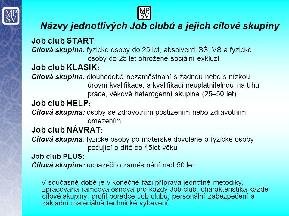 Názvy jednotlivých Job clubů a jejich cílové skupiny Job club START : Cílová skupina: fyzické osoby do 25 let, absolventi SŠ, VŠ a fyzické osoby do 25