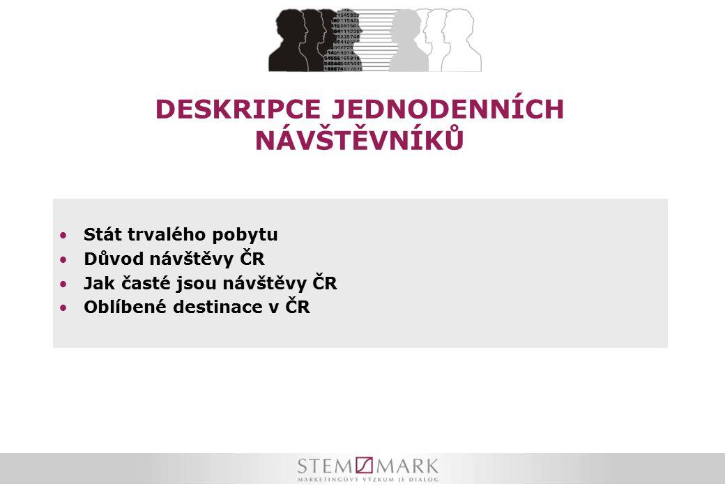 DESKRIPCE JEDNODENNÍCH NÁVŠTĚVNÍKŮ Stát trvalého pobytu Důvod návštěvy ČR Jak časté jsou návštěvy ČR Oblíbené destinace v ČR