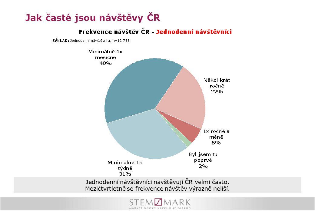 Jak časté jsou návštěvy ČR Jednodenní návštěvníci navštěvují ČR velmi často. Mezičtvrtletně se frekvence návštěv výrazně neliší.