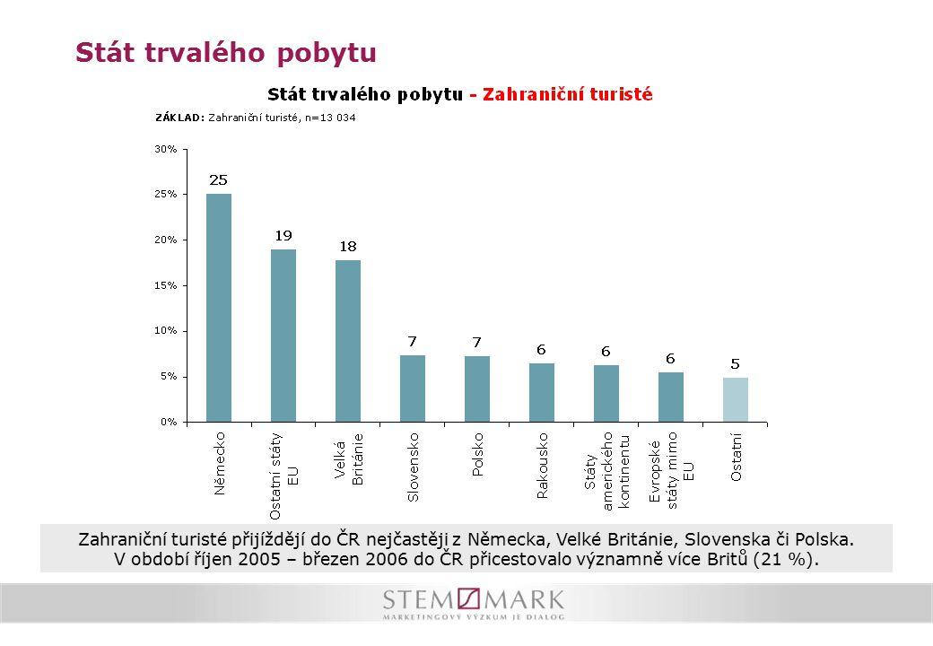 Stát trvalého pobytu Zahraniční turisté přijíždějí do ČR nejčastěji z Německa, Velké Británie, Slovenska či Polska. V období říjen 2005 – březen 2006