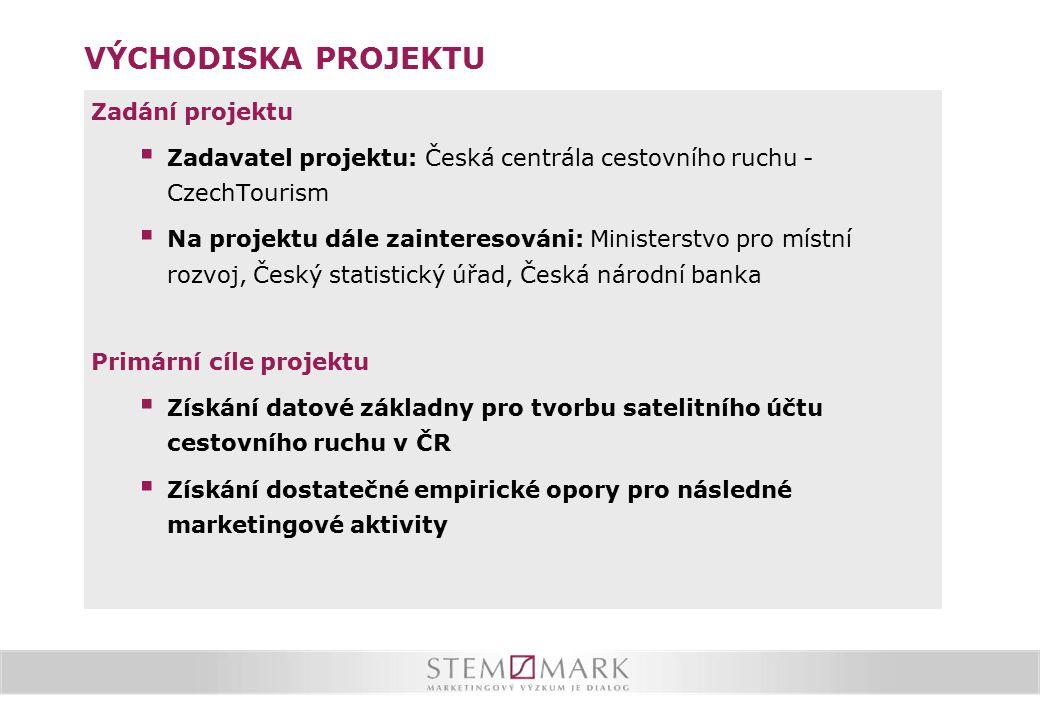 Jak časté jsou návštěvy ČR Jednodenní návštěvníci navštěvují ČR velmi často.