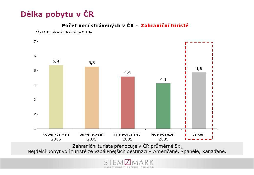 Délka pobytu v ČR Zahraniční turista přenocuje v ČR průměrně 5x. Nejdelší pobyt volí turisté ze vzdálenějších destinací – Američané, Španělé, Kanaďané