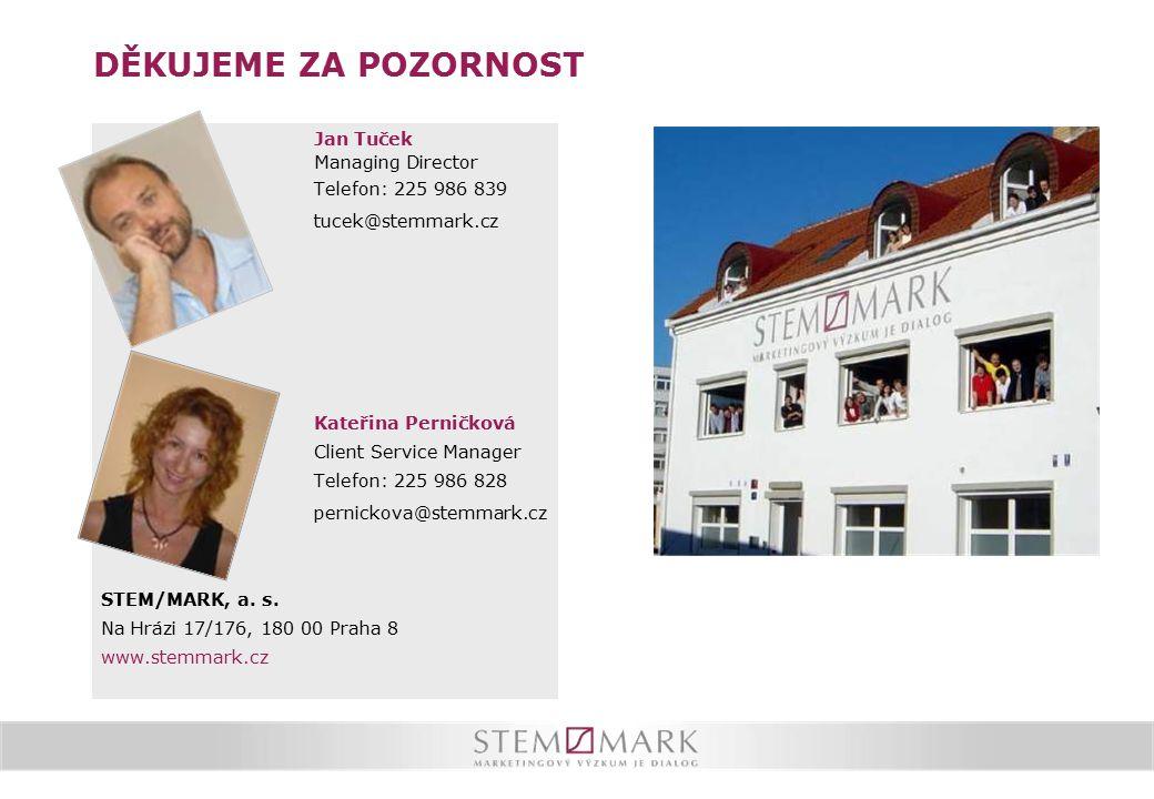 DĚKUJEME ZA POZORNOST Jan Tuček Managing Director Telefon: 225 986 839 tucek@stemmark.cz Kateřina Perničková Client Service Manager Telefon: 225 986 8
