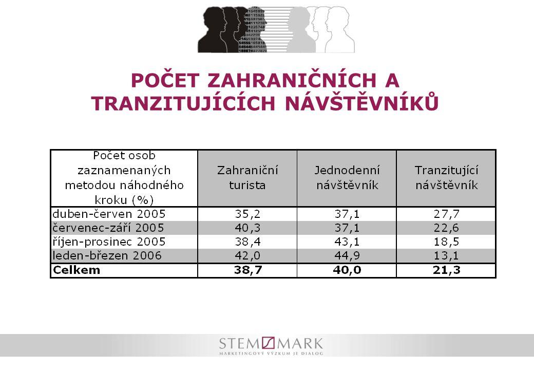 ČR je tranzitujícími návštěvníky vnímána jako cenově dostupná destinace, která nabízí přijatelné stravování a ubytování během dovolené.