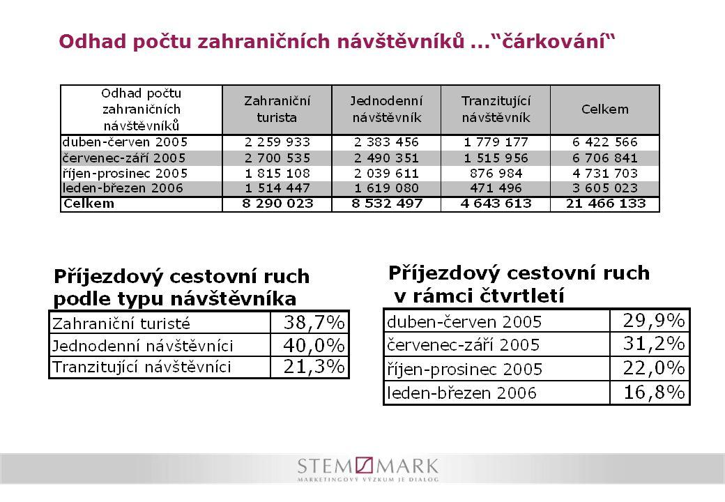 Mediální propagaci ČR jako turistické destinace zaznamenali nejméně turisté tranzitující přes ČR v období říjen-prosinec 2005 (43 %).