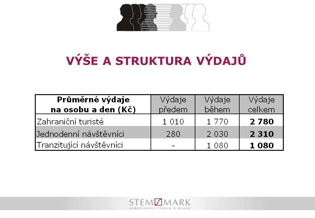 Jak časté jsou návštěvy ČR Vůbec poprvé do ČR přicestovaly 2/5 zahraničních turistů.