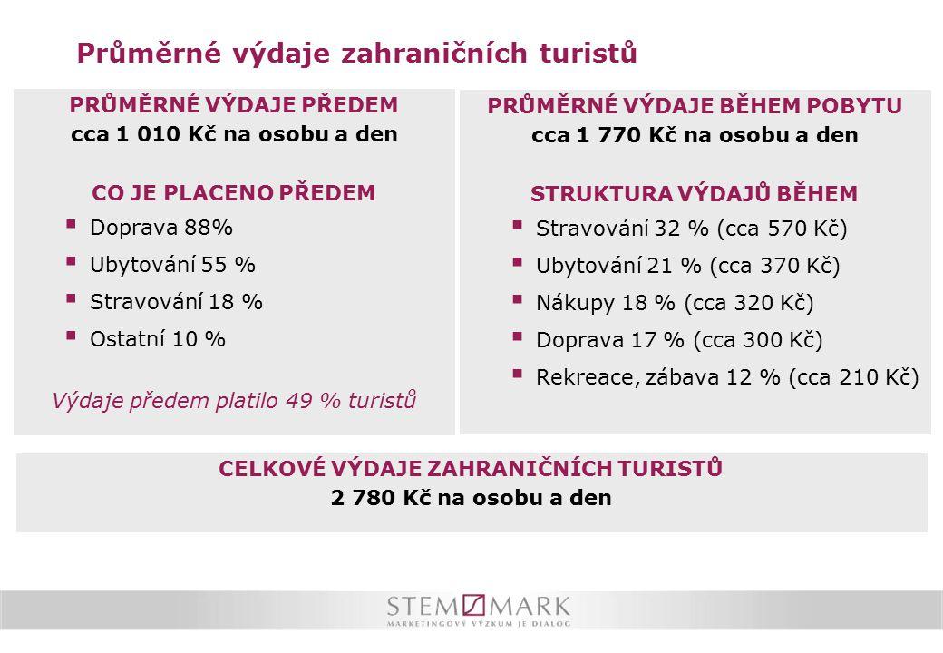 Oblíbené destinace v ČR Praha je stabilně nejčastějším cílem cesty zahraničních turistů.