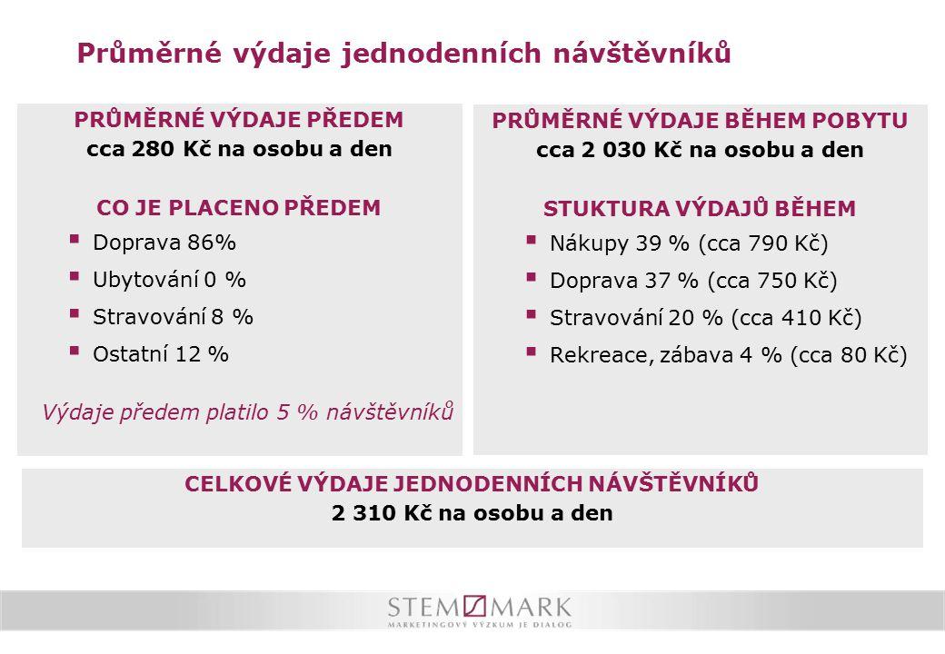 Délka pobytu v ČR Zahraniční turista přenocuje v ČR průměrně 5x.