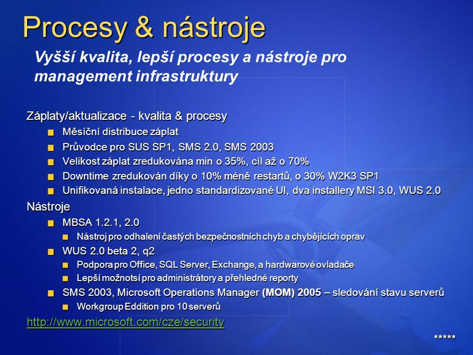Procesy & nástroje Záplaty/aktualizace - kvalita & procesy Měsíční distribuce záplat Průvodce pro SUS SP1, SMS 2.0, SMS 2003 Velikost záplat zredukována min o 35%, cíl až o 70% Downtime zredukován díky o 10% méně restartů, o 30% W2K3 SP1 Unifikovaná instalace, jedno standardizované UI, dva installery MSI 3.0, WUS 2.0 Nástroje MBSA 1.2.1, 2.0 Nástroj pro odhalení častých bezpečnostních chyb a chybějících oprav WUS 2.0 beta 2, q2 Podpora pro Office, SQL Server, Exchange, a hardwarové ovladače Lepší možnotsí pro administrátory a přehledné reporty SMS 2003, Microsoft Operations Manager (MOM) 2005 – sledování stavu serverů Workgroup Eddition pro 10 serverů http://www.microsoft.com/cze/security http://www.microsoft.com/cze/security***** Vyšší kvalita, lepší procesy a nástroje pro management infrastruktury