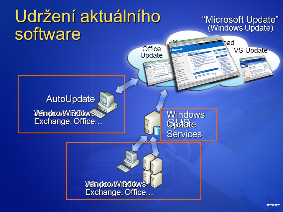 Windows, SQL, Exchange, Office… Windows, SQL, Exchange, Office… Office Update Download Center SUS Microsoft Update (Windows Update) VS Update Windows Update Jen pro Windows WindowsUpdateServices AutoUpdate Udržení aktuálního software *****
