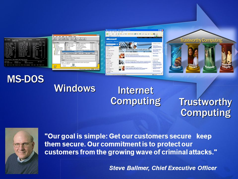 MS-DOS Windows Internet Computing TrustworthyComputing Our goal is simple: Get our customers secure keep them secure.