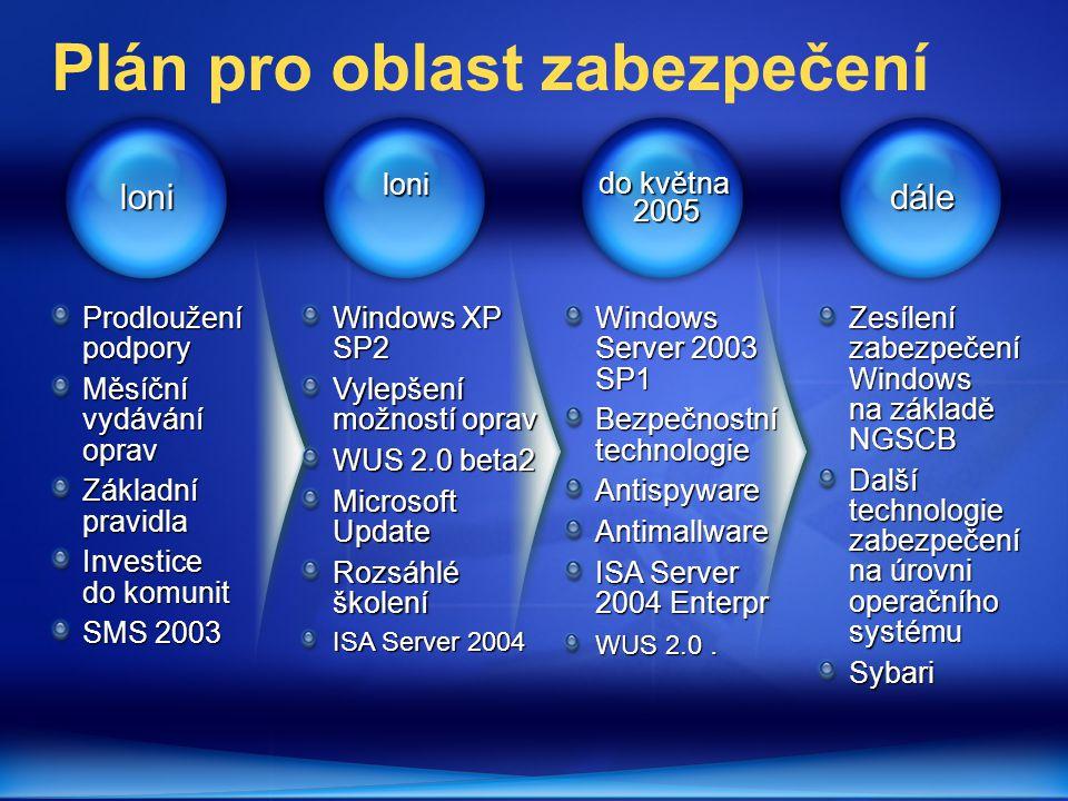 loni do května 2005 dáleloni Prodloužení podpory Měsíční vydávání oprav Základní pravidla Investice do komunit SMS 2003 Windows XP SP2 Vylepšení možností oprav WUS 2.0 beta2 Microsoft Update Rozsáhlé školení ISA Server 2004 Windows Server 2003 SP1 Bezpečnostní technologie AntispywareAntimallware ISA Server 2004 Enterpr WUS 2.0.