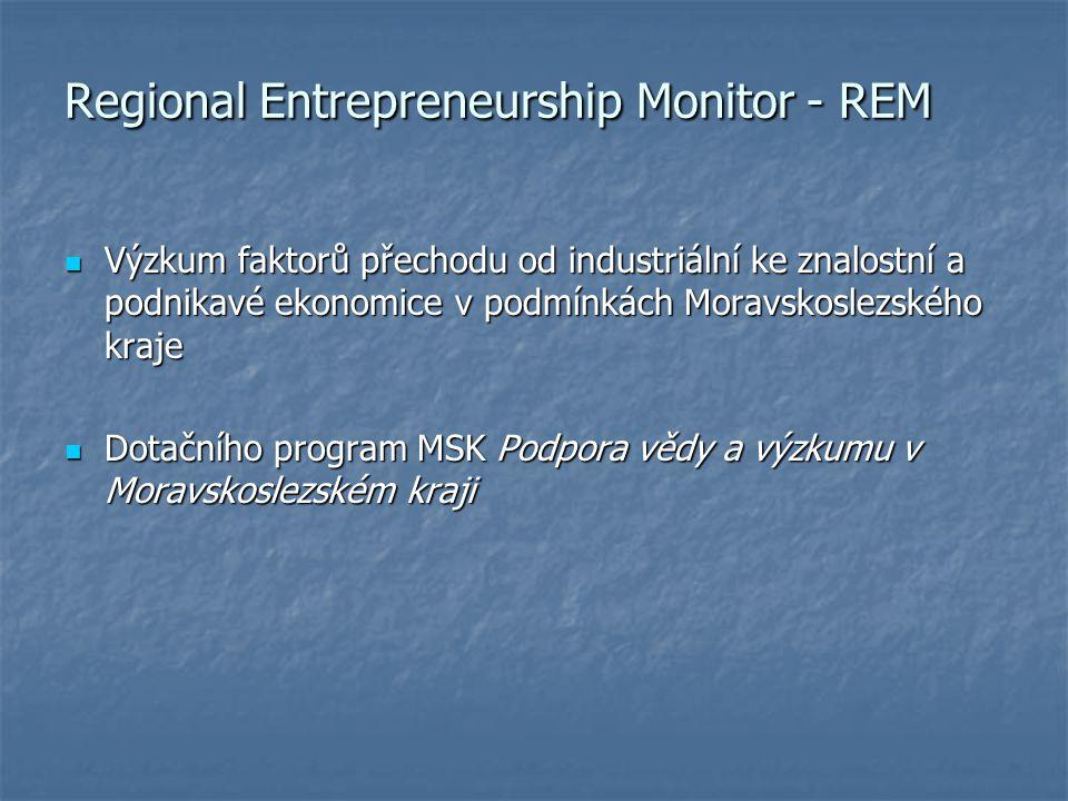 Metodologická východiska GEM (Global Entrepreneurship Monitor) GEM (Global Entrepreneurship Monitor) PSED (Panel Study of Entrepreneurial Dynamics) PSED (Panel Study of Entrepreneurial Dynamics)