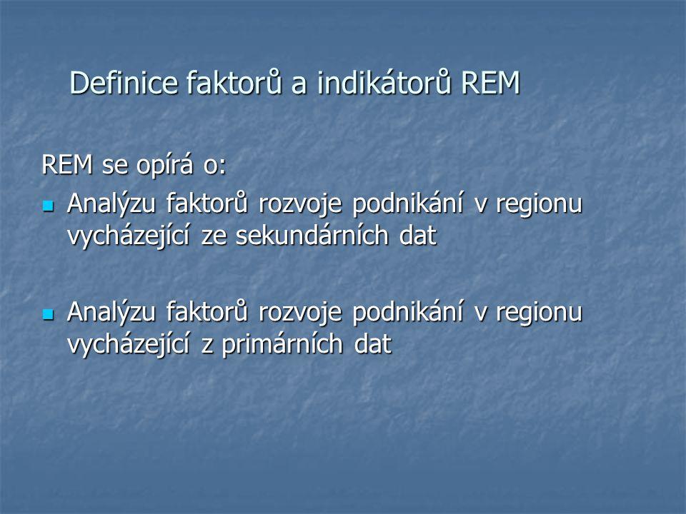Definice faktorů a indikátorů REM REM se opírá o: Analýzu faktorů rozvoje podnikání v regionu vycházející ze sekundárních dat Analýzu faktorů rozvoje podnikání v regionu vycházející ze sekundárních dat Analýzu faktorů rozvoje podnikání v regionu vycházející z primárních dat Analýzu faktorů rozvoje podnikání v regionu vycházející z primárních dat