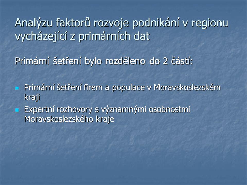 Primární šetření firem a populace v Moravskoslezském kraji Byla zvolena forma kvantitativního výzkumu Byla zvolena forma kvantitativního výzkumu Technika osobního dotazování Technika osobního dotazování Kvótní výběr (430 respondentů) Kvótní výběr (430 respondentů) Forma dotazování F2F, CAPI Forma dotazování F2F, CAPI
