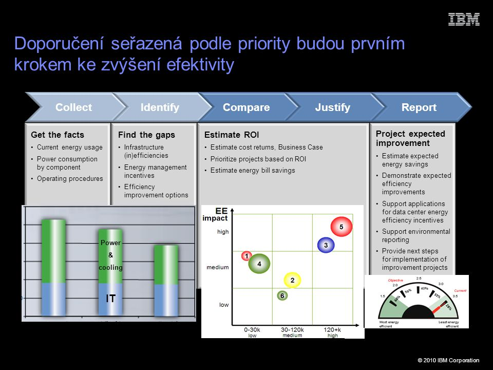 © 2010 IBM Corporation Doporučení seřazená podle priority budou prvním krokem ke zvýšení efektivity CollectIdentifyJustifyCompareReport Get the facts Current energy usage Power consumption by component Operating procedures Find the gaps Infrastructure (in)efficiencies Energy management incentives Efficiency improvement options Estimate ROI Estimate cost returns, Business Case Prioritize projects based on ROI Estimate energy bill savings Project expected improvement Estimate expected energy savings Demonstrate expected efficiency improvements Support applications for data center energy efficiency incentives Support environmental reporting Provide next steps for implementation of improvement projects IT Power & cooling currentoptimiseupgrade
