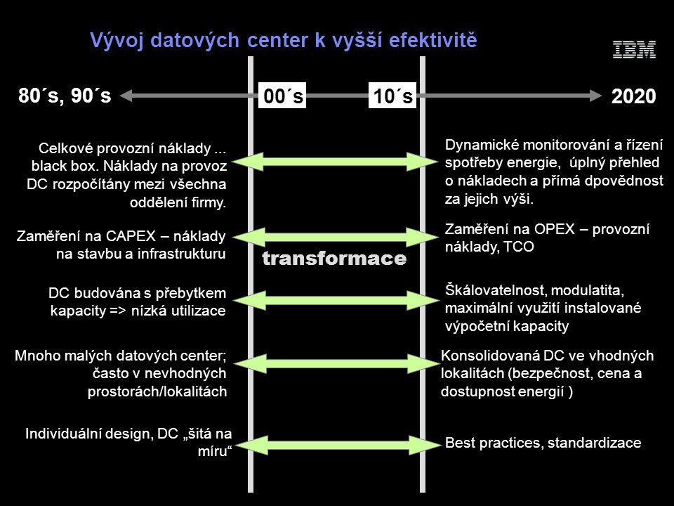 Vývoj datových center k vyšší efektivitě 80´s, 90´s 202000´s10´s transformace Celkové provozní náklady...