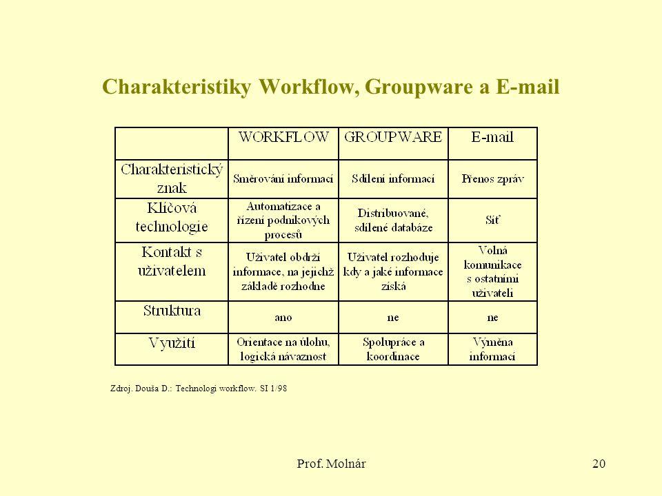 Prof. Molnár20 Charakteristiky Workflow, Groupware a E-mail Zdroj. Douša D.: Technologi workflow. SI 1/98