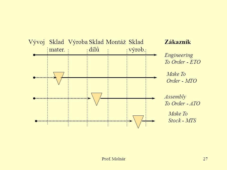 Prof. Molnár27 VývojVýrobaMontážSklad dílů Zákazník Engineering To Order - ETO Assembly To Order - ATO Make To Order - MTO Make To Stock - MTS Sklad v