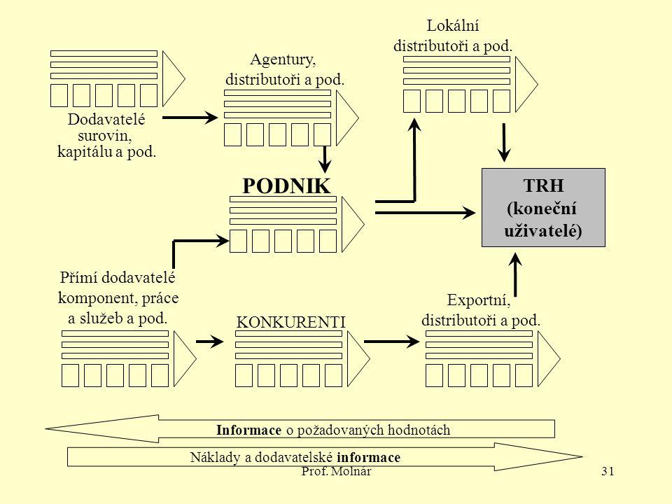 Prof. Molnár31 TRH (koneční uživatelé) Dodavatelé surovin, kapitálu a pod. Agentury, distributoři a pod. Přímí dodavatelé komponent, práce a služeb a