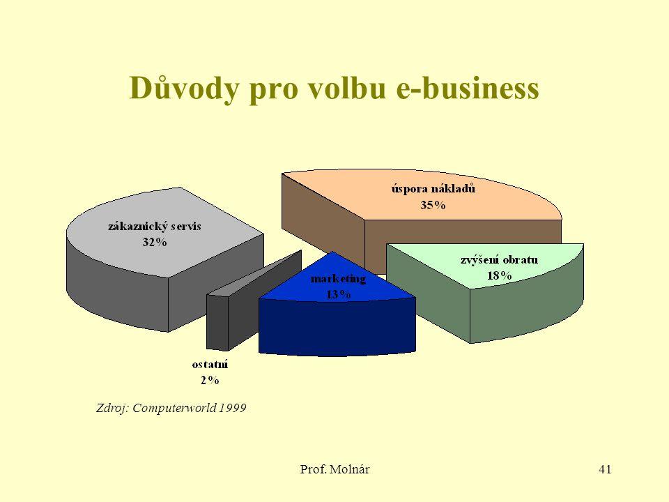 Prof. Molnár41 Důvody pro volbu e-business Zdroj: Computerworld 1999