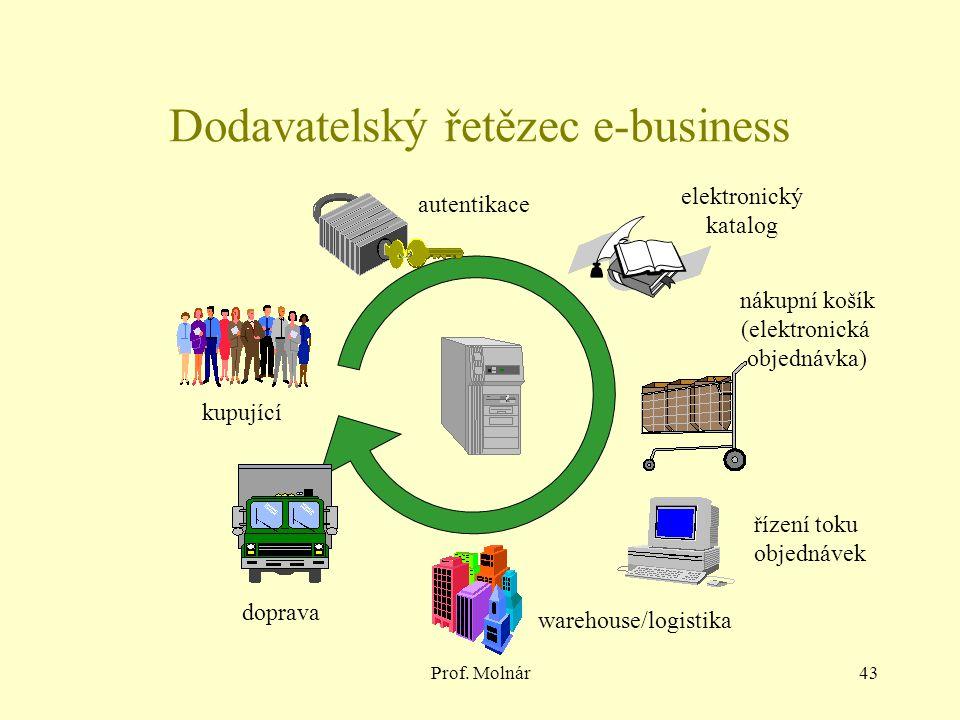Prof. Molnár43 Dodavatelský řetězec e-business doprava kupující autentikace elektronický katalog nákupní košík (elektronická objednávka) řízení toku o