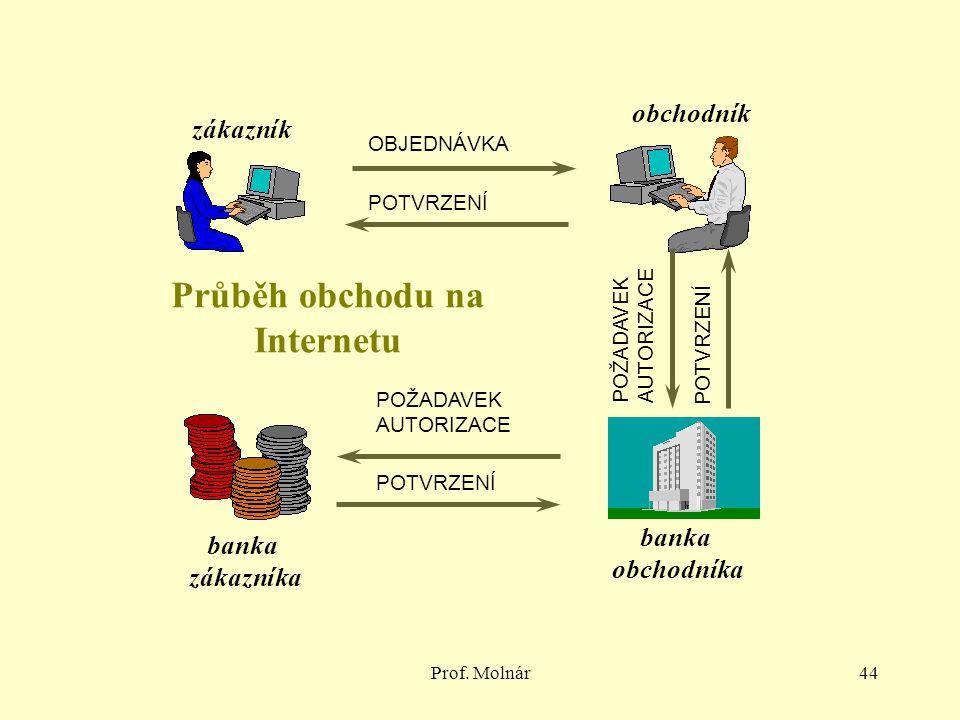 Prof. Molnár44 OBJEDNÁVKA POTVRZENÍ zákazník obchodník banka obchodníka banka zákazníka POŽADAVEK AUTORIZACE POTVRZENÍ POŽADAVEK AUTORIZACE POTVRZENÍ
