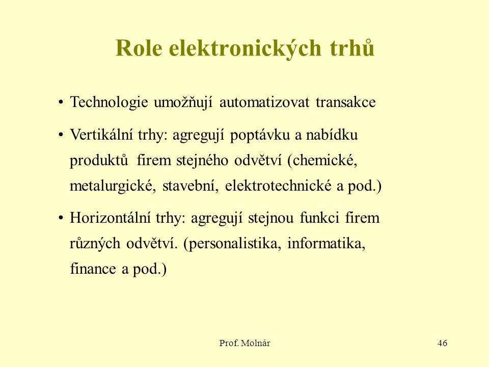 Prof. Molnár46 Role elektronických trhů Technologie umožňují automatizovat transakce Vertikální trhy: agregují poptávku a nabídku produktů firem stejn