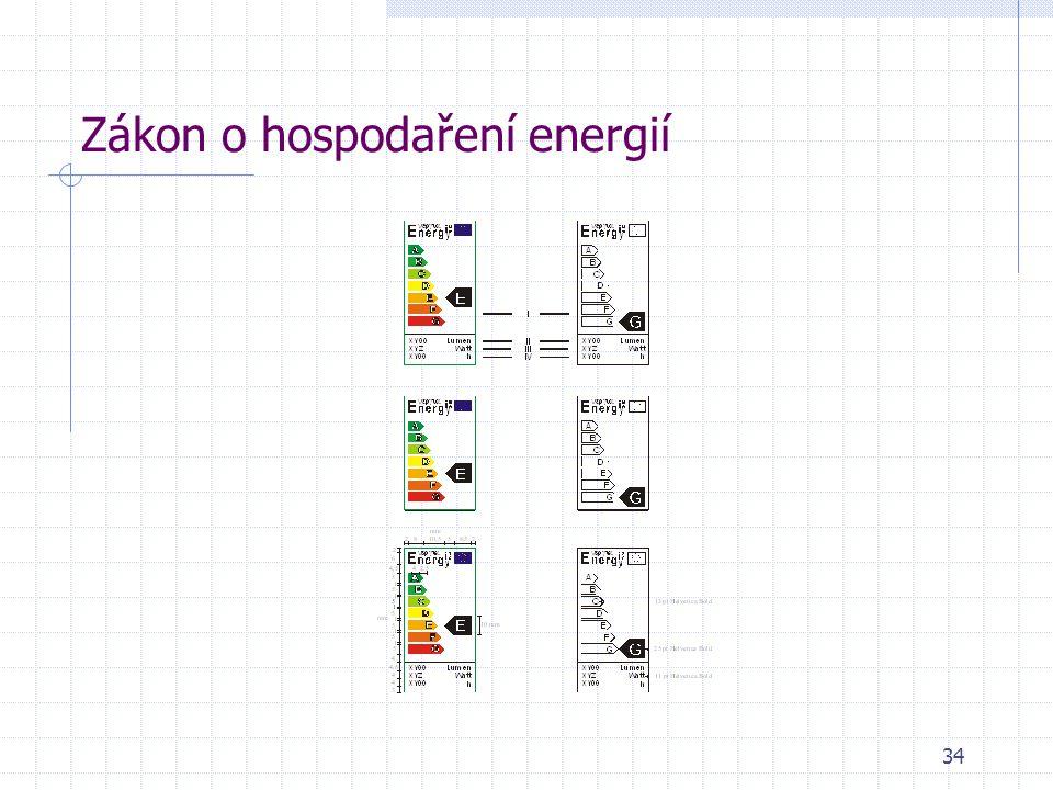Zákon o hospodaření energií 34
