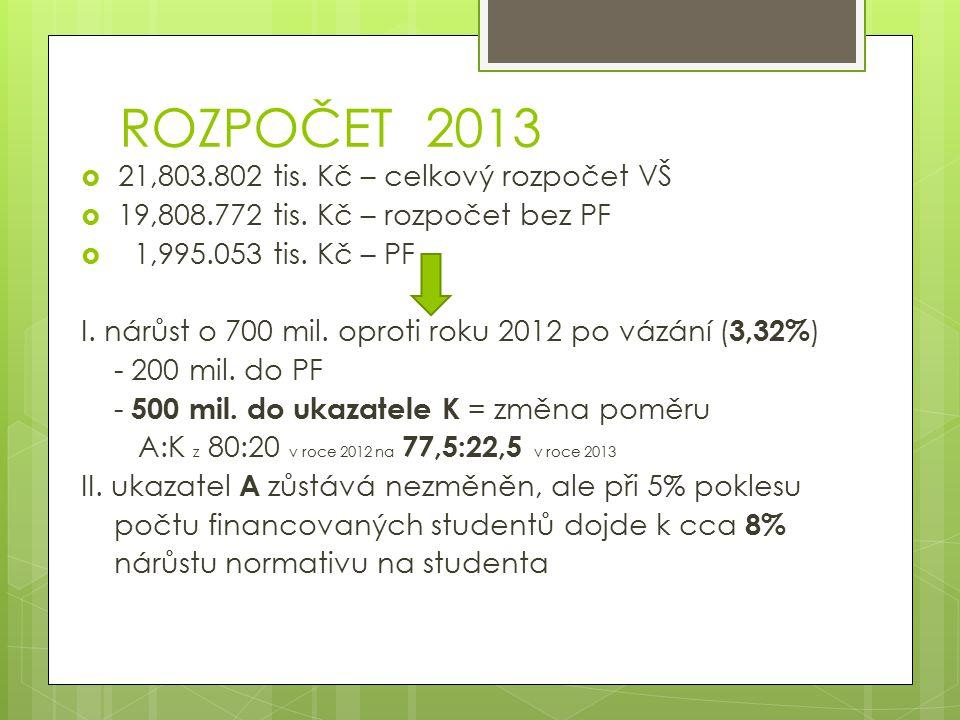 ROZPOČET 2013  21,803.802 tis. Kč – celkový rozpočet VŠ  19,808.772 tis.