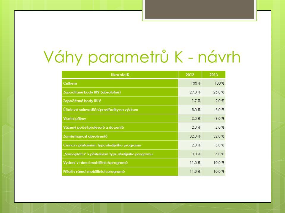 """Váhy parametrů K - návrh Ukazatel K20122013 Celkem 100 % Započítané body RIV (absolutně) 29,3 %26,0 % Započítané body RUV 1,7 %2,0 % Účelové neinvestiční prostředky na výzkum 5,0 % Vlastní příjmy 3,0 % Vážený počet profesorů a docentů 2,0 % Zaměstnanost absolventů 32,0 % Cizinci v příslušném typu studijního programu 2,0 %5,0 % """"Samoplátci v příslušném typu studijního programu 3,0 %5,0 % Vyslaní v rámci mobilitních programů 11,0 %10,0 % Přijatí v rámci mobilitních programů 11,0 %10,0 %"""