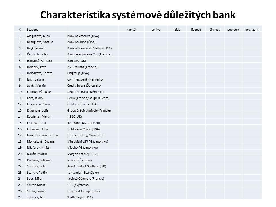 Charakteristika systémově důležitých bank Č.Student kapitálaktivazisklicencečinnostpob.dompob. zahr. 1.Alaguzova, AlinaBank of America (USA) 2.Bezuglo