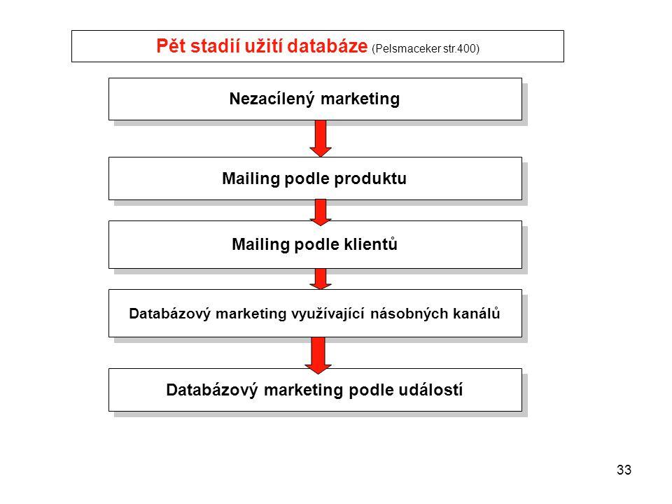 32 PaedDr.Emil Hanousek,CSc., 14002@mail.vsfs.cz :: Databázový marketing II Pelsmacker 398 Nedostatky marketingových databází: Nekomplexnost Údaje jso