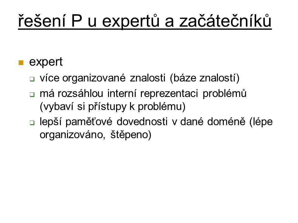 řešení P u expertů a začátečníků expert  více organizované znalosti (báze znalostí)  má rozsáhlou interní reprezentaci problémů (vybaví si přístupy