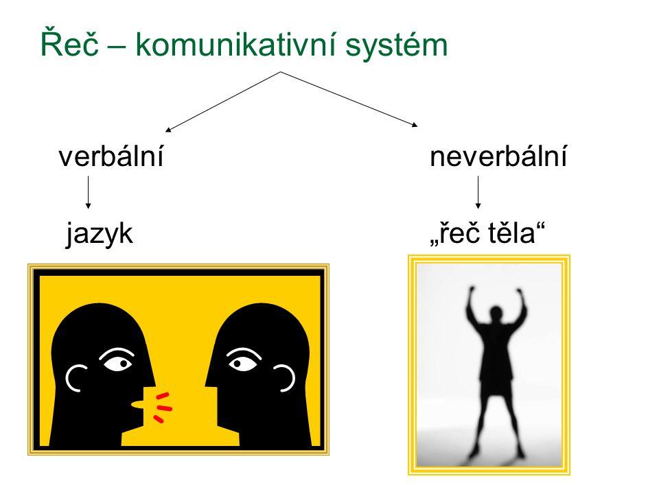 """verbálníneverbální jazyk""""řeč těla"""" Řeč – komunikativní systém"""