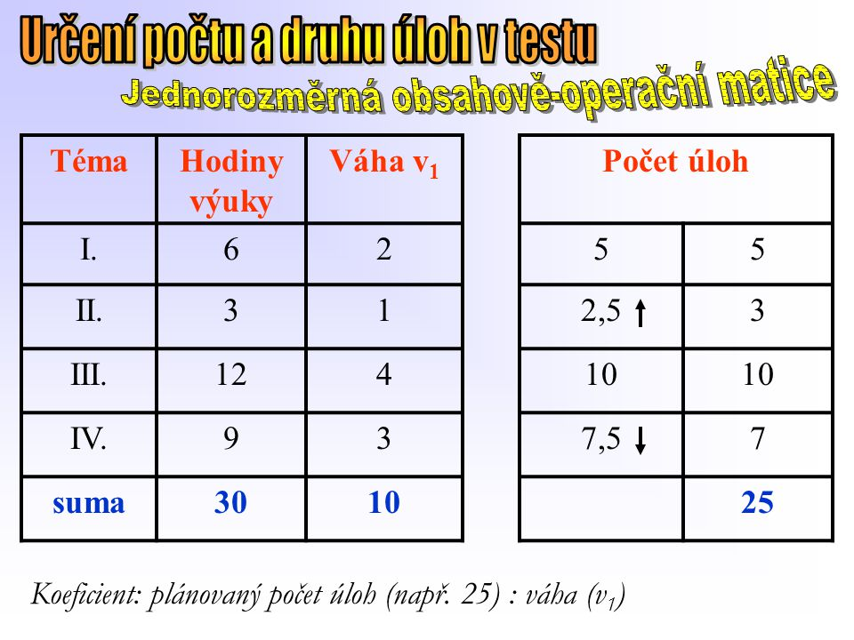 TémaHodiny výuky Váha v 1 Počet úloh I.6255 II.312,53 III.12410 IV.937,57 suma301025 Koeficient: plánovaný počet úloh (např. 25) : váha (v 1 )