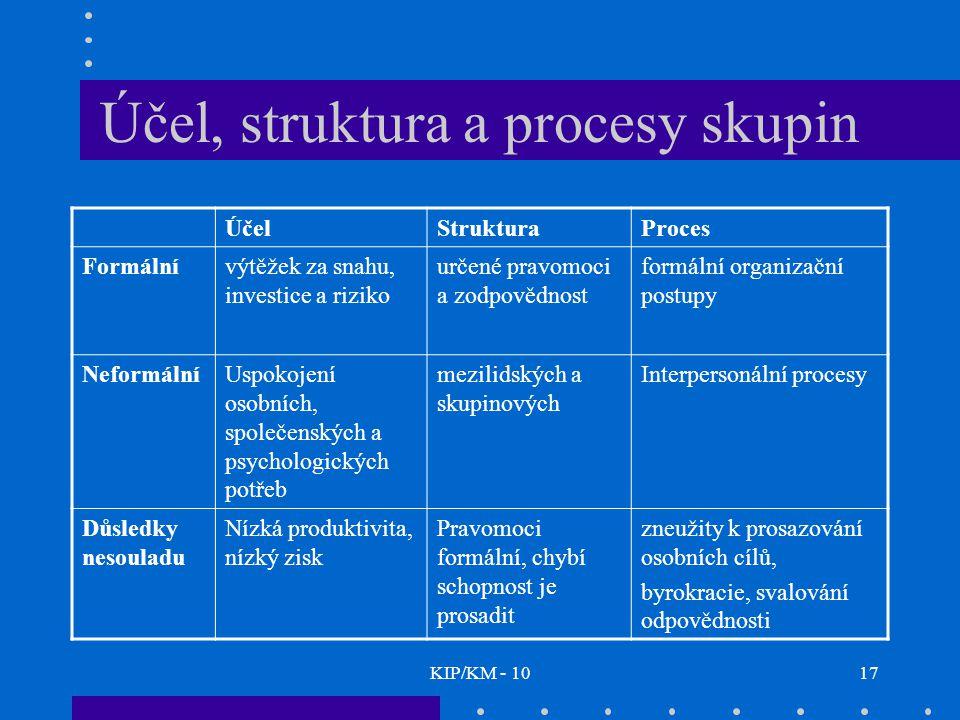 KIP/KM - 1017 Účel, struktura a procesy skupin ÚčelStrukturaProces Formálnívýtěžek za snahu, investice a riziko určené pravomoci a zodpovědnost formální organizační postupy NeformálníUspokojení osobních, společenských a psychologických potřeb mezilidských a skupinových Interpersonální procesy Důsledky nesouladu Nízká produktivita, nízký zisk Pravomoci formální, chybí schopnost je prosadit zneužity k prosazování osobních cílů, byrokracie, svalování odpovědnosti