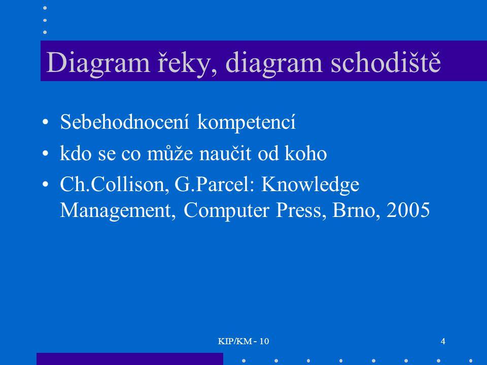 KIP/KM - 104 Diagram řeky, diagram schodiště Sebehodnocení kompetencí kdo se co může naučit od koho Ch.Collison, G.Parcel: Knowledge Management, Computer Press, Brno, 2005