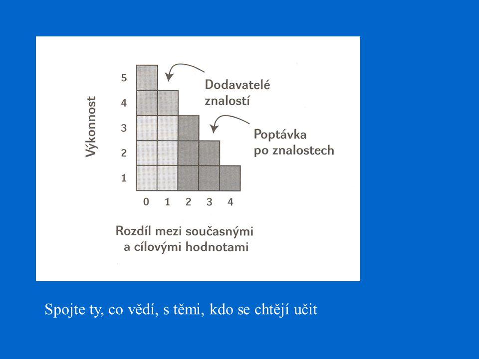 KIP/KM - 1029 OSNOVA Základní pojmy, struktura a prvky systému Podmínky úspěchu Výhody a nevýhody, SWOT analýza Více k pedagogice Příklady: UNIFOR, EDEN