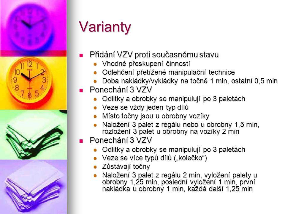 Varianty Přidání VZV proti současnému stavu Přidání VZV proti současnému stavu Vhodné přeskupení činností Vhodné přeskupení činností Odlehčení přetíže