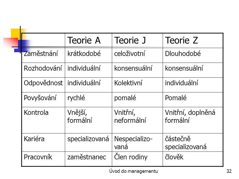 Úvod do managementu32 Teorie ATeorie JTeorie Z ZaměstnáníkrátkodobéceloživotníDlouhodobé Rozhodováníindividuálníkonsensuální OdpovědnostindividuálníKolektivníindividuální PovyšovánírychlépomaléPomalé KontrolaVnější, formální Vnitřní, neformální Vnitřní, doplněná formální KariéraspecializovanáNespecializo- vaná částečně specializovaná PracovníkzaměstnanecČlen rodinyčlověk