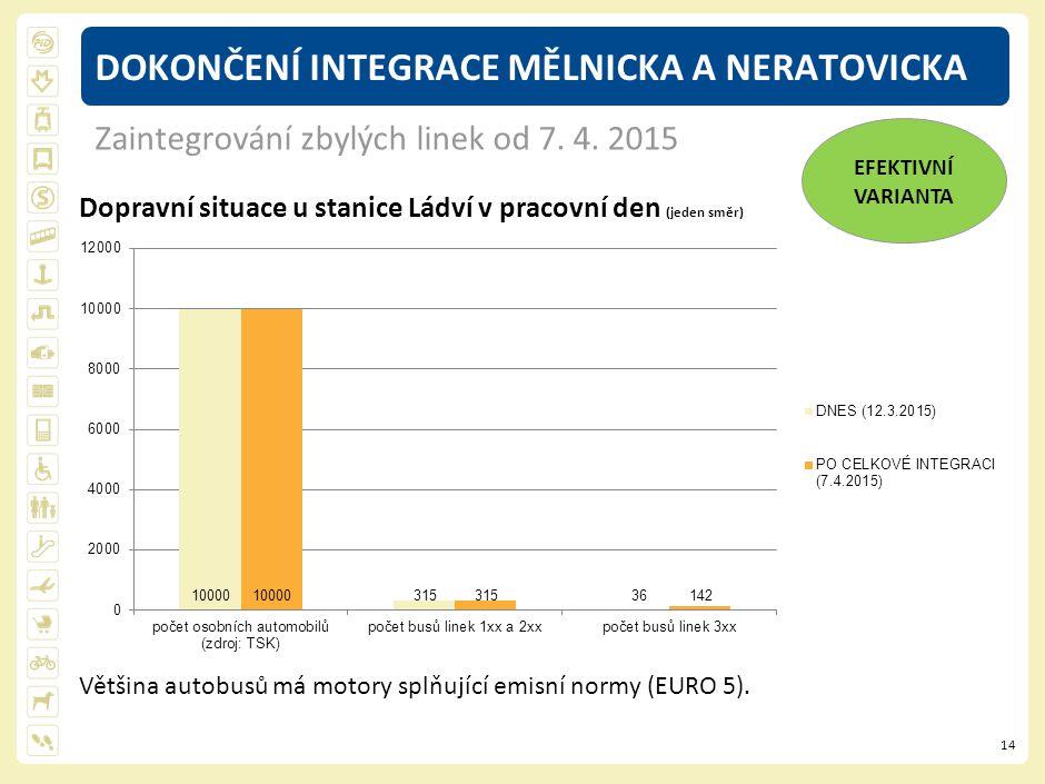 14 DOKONČENÍ INTEGRACE MĚLNICKA A NERATOVICKA Dopravní situace u stanice Ládví v pracovní den (jeden směr) Většina autobusů má motory splňující emisní normy (EURO 5).