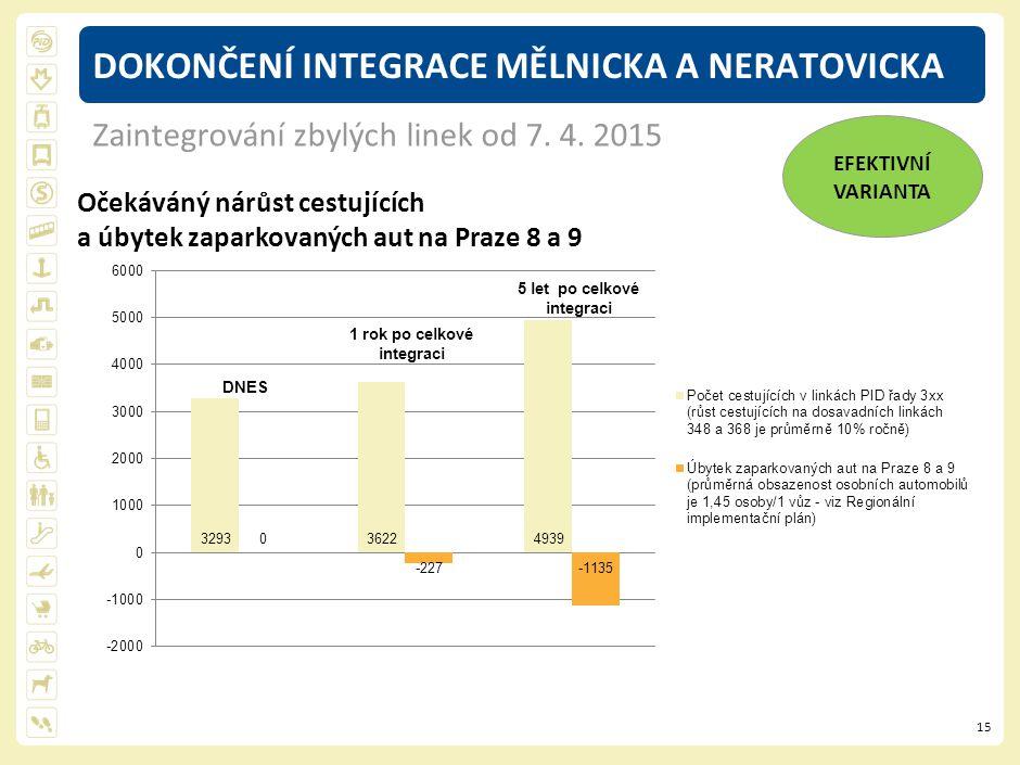 15 DOKONČENÍ INTEGRACE MĚLNICKA A NERATOVICKA Zaintegrování zbylých linek od 7. 4. 2015 EFEKTIVNÍ VARIANTA Očekáváný nárůst cestujících a úbytek zapar